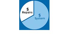 Repairs vs Replacements